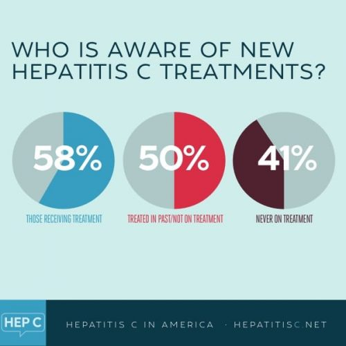 a chart showing awareness of hepatitis c cure in America