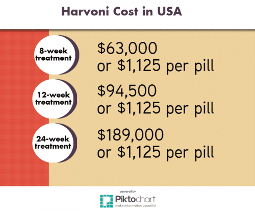 Table of Harvoni Cost in USA
