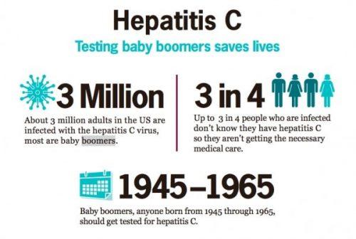 Image with statistics of hepatitis c in baby boomers