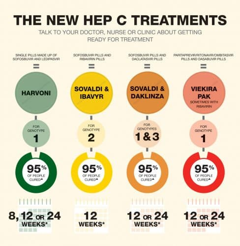 Chart showing hepatitis c treatment success rates